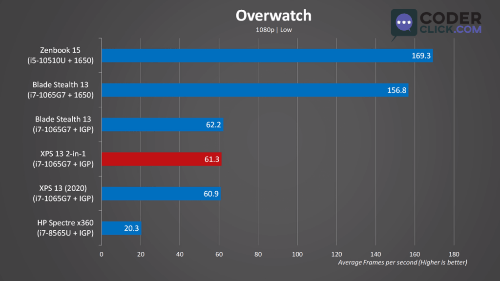 Dell XPS 13 Overwatch Benchmark