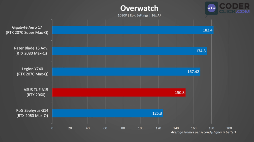 Asus TUF A15 Gaming Benchmark Overwatch