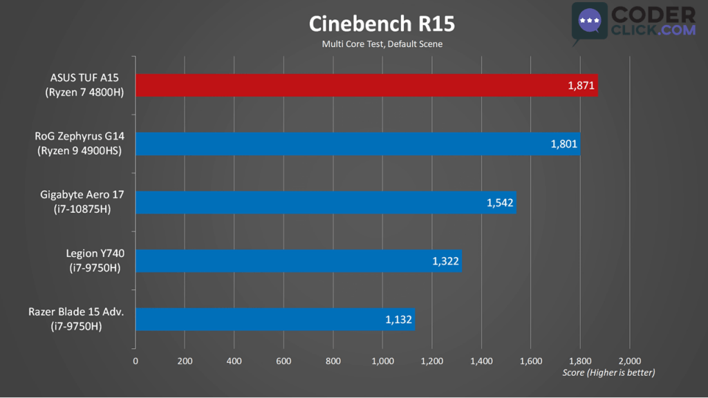 Asus TUF A15 Synthetic Benchmark Cinebench R15 MT