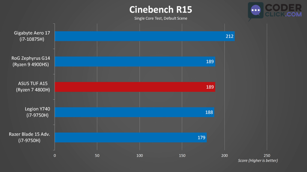 Asus TUF A15 Synthetic Benchmark Cinebench R15