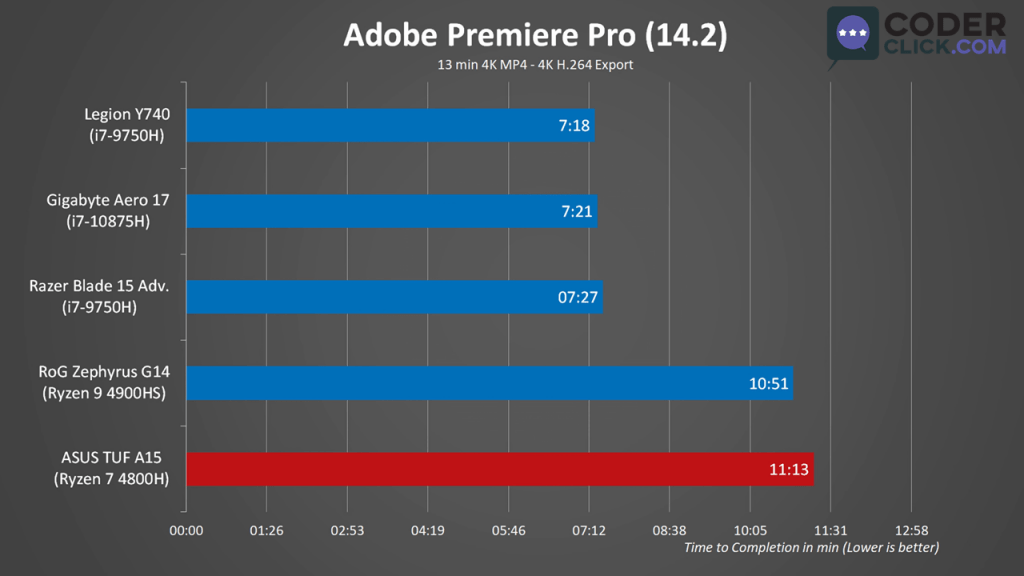 Asus TUF A15 Synthetic Benchmark Adobe