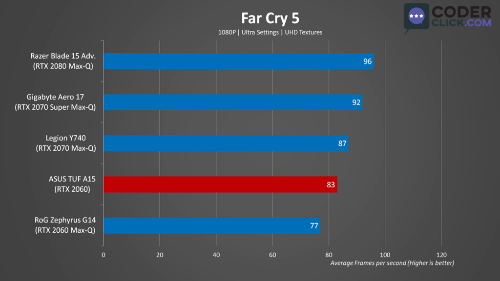 Asus TUF A15 Gaming Benchmark Farcry 5
