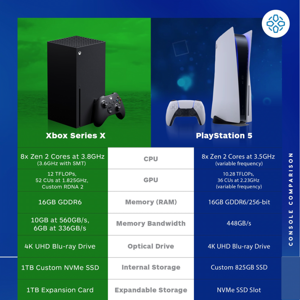 Xbox Series X  vs PlayStation 5 Specs